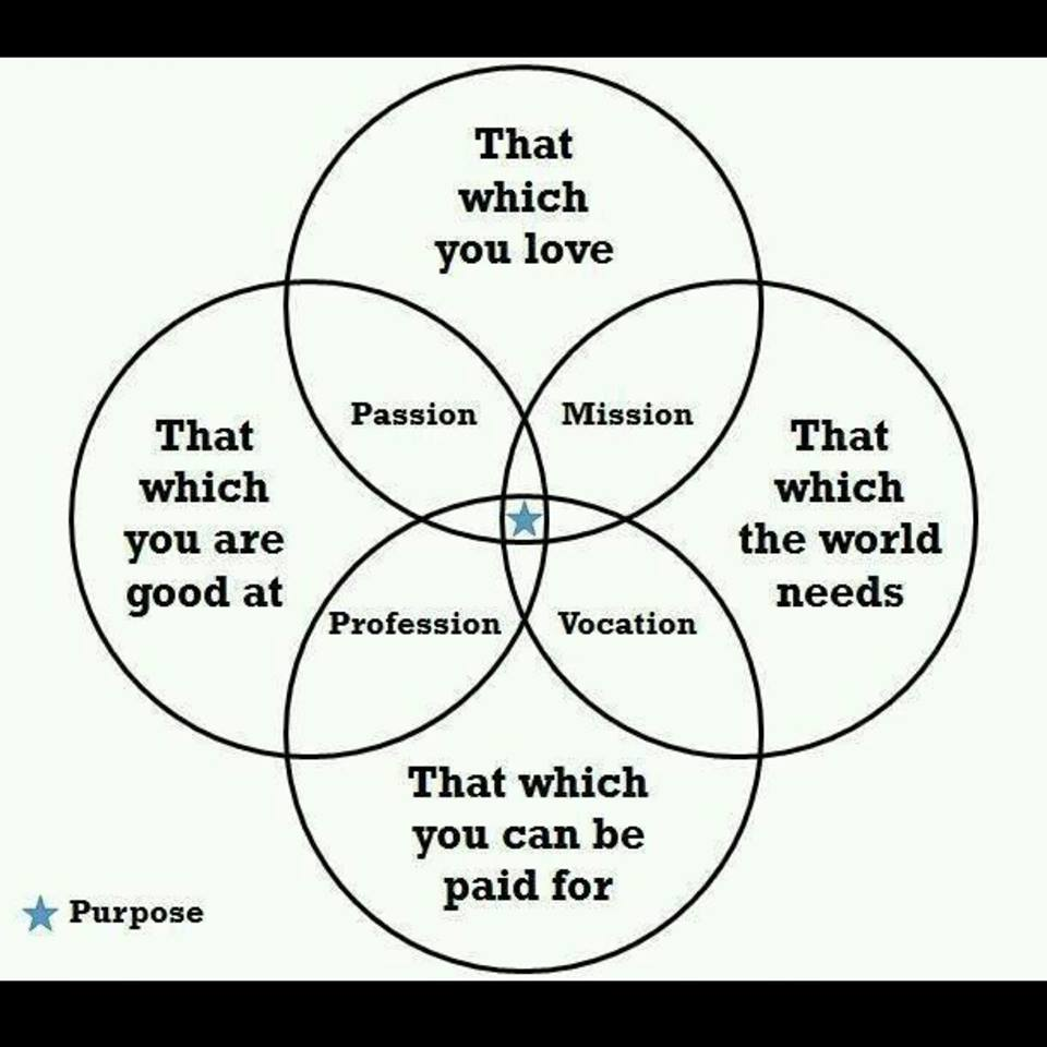 purpose driven life image - fm land